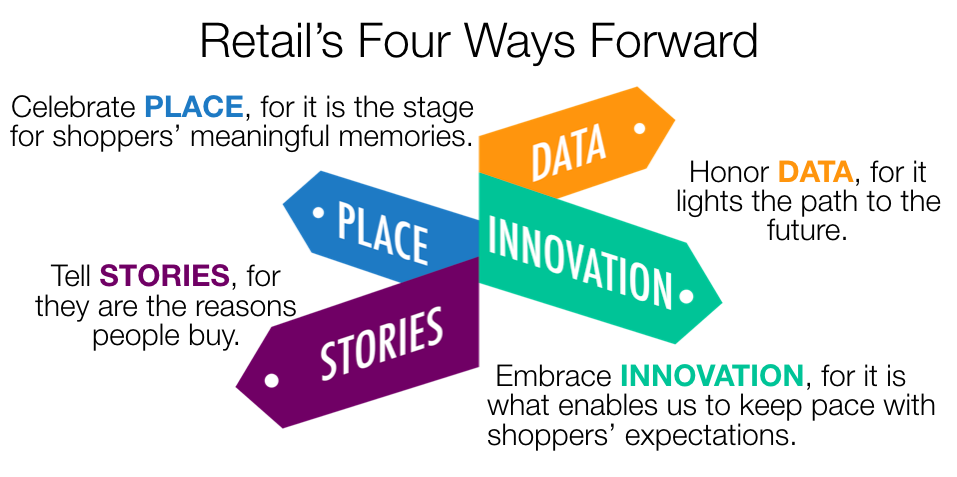 Retail's four ways forward